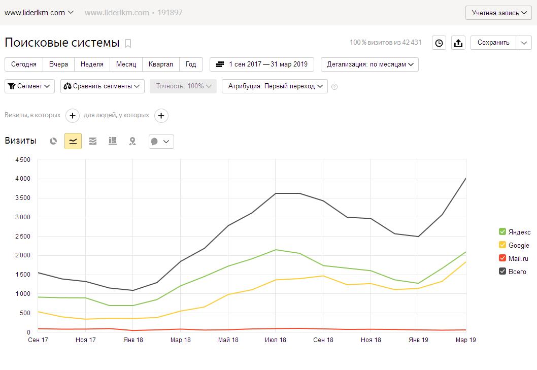 Рост поискового трафика в 2.4 раза за год. Волнообразное изменение обусловлено сезонными колебаниями спроса. Чтобы определить рост, необходимо сравнивать одинаковые месяцы в разные годы.