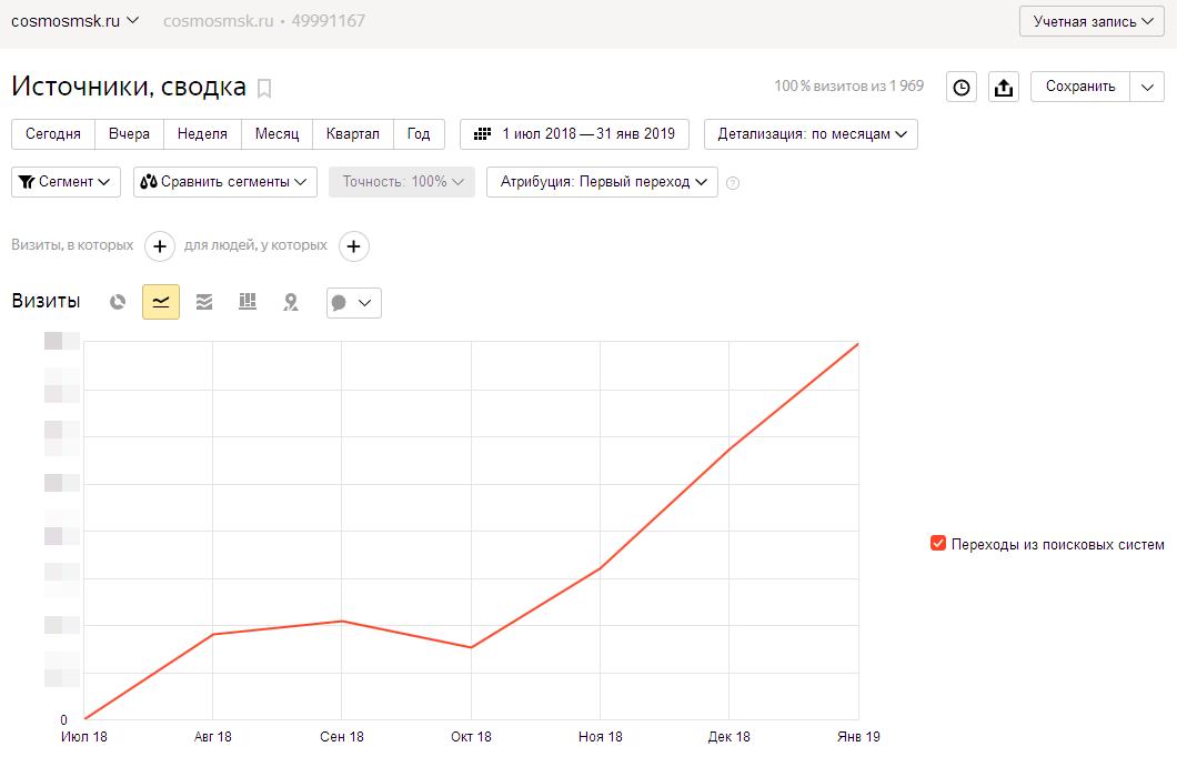 Рост числа переходов из поисковых систем за 6 месяцев поискового продвижения