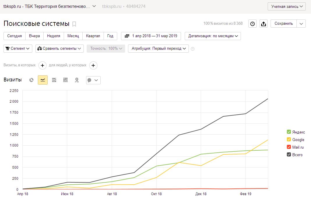 Рост поискового трафика нового сайта при успешном поисковом продвижении
