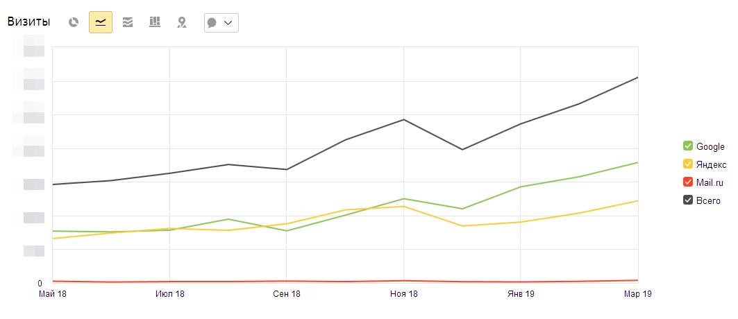 Более чем двукратный рост поискового трафика в результате поисковой оптимизации сайта